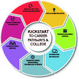A grphic for Kickstart to Career Pathways and College including all of the pathways